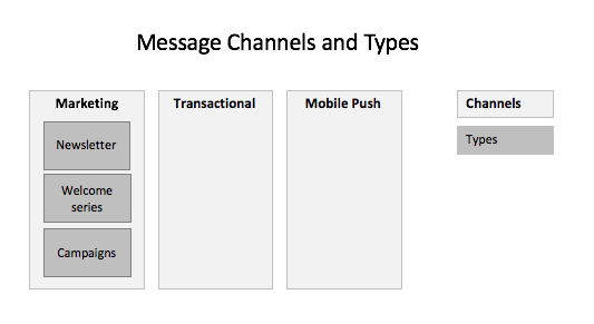 Message channels and types