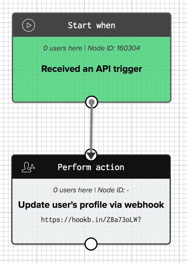 Workflow using an update user profile webhook