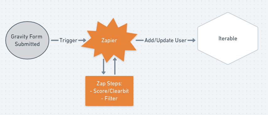 Using Zapier with Iterable