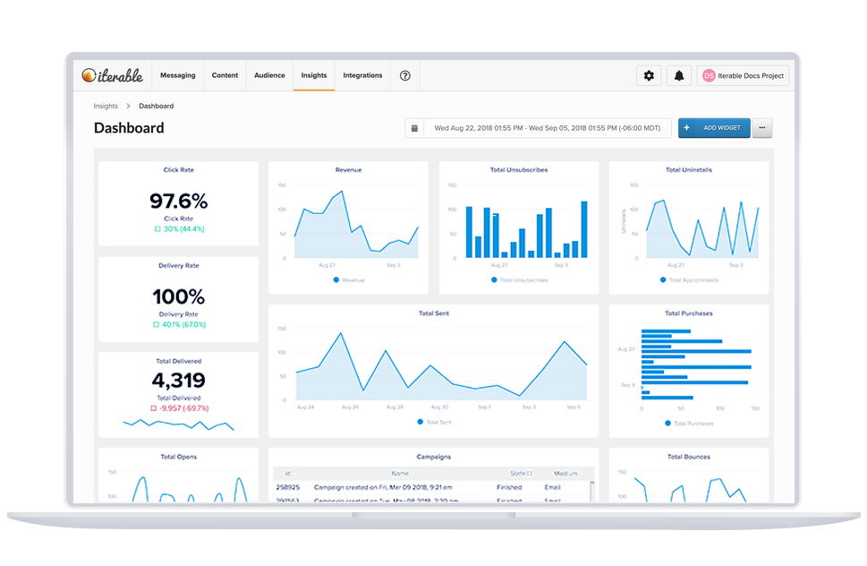 An Iterable dashboard