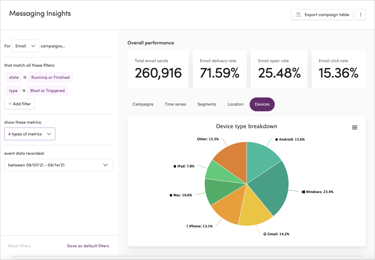 The Messaging Insights page